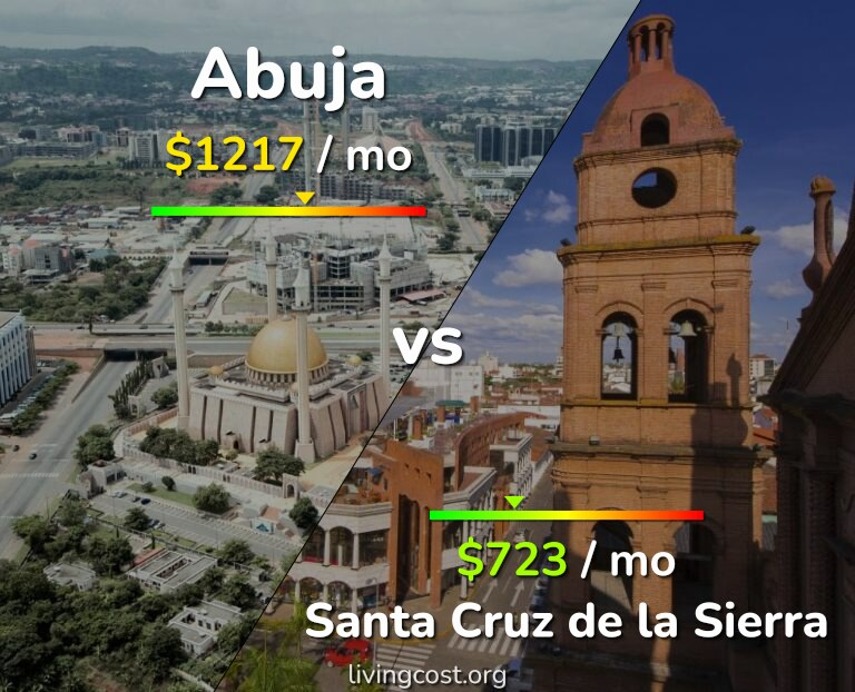 Cost of living in Abuja vs Santa Cruz de la Sierra infographic