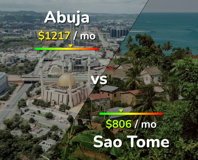 Cost of living in Abuja vs Sao Tome infographic