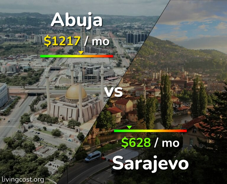 Cost of living in Abuja vs Sarajevo infographic