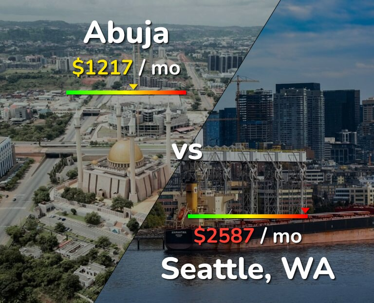 Cost of living in Abuja vs Seattle infographic