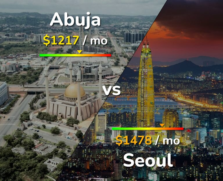 Cost of living in Abuja vs Seoul infographic