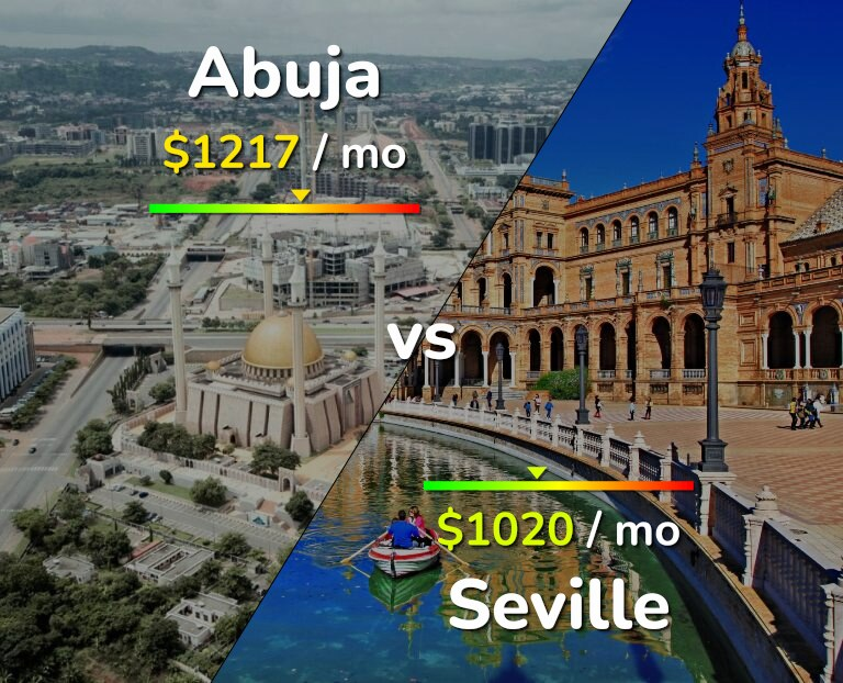 Cost of living in Abuja vs Seville infographic