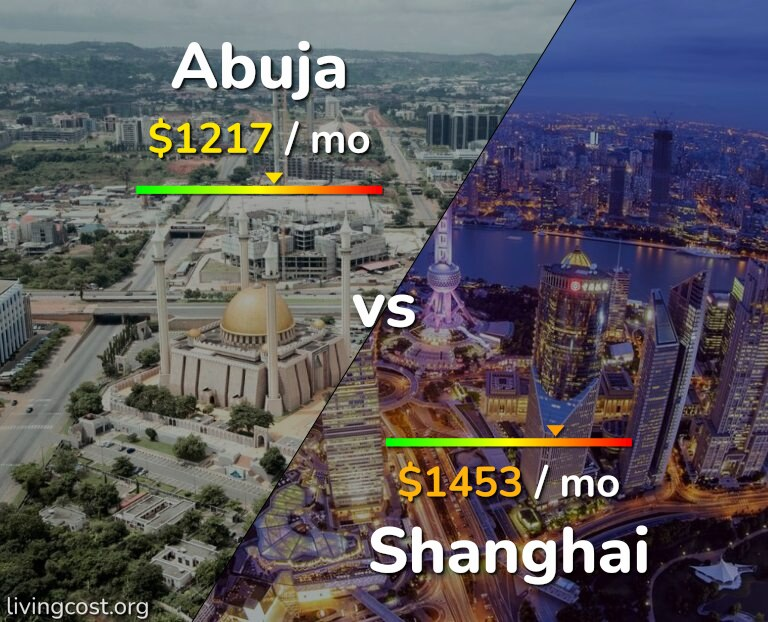 Cost of living in Abuja vs Shanghai infographic