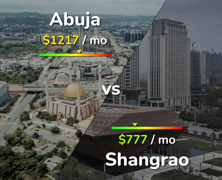 Cost of living in Abuja vs Shangrao infographic