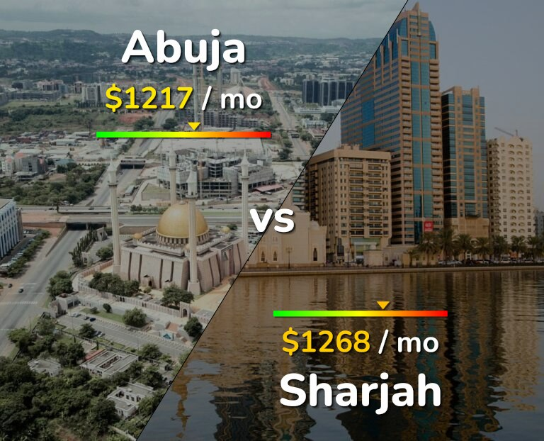 Cost of living in Abuja vs Sharjah infographic