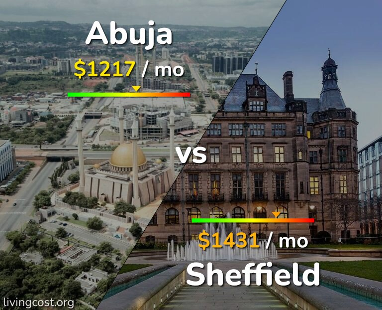 Cost of living in Abuja vs Sheffield infographic