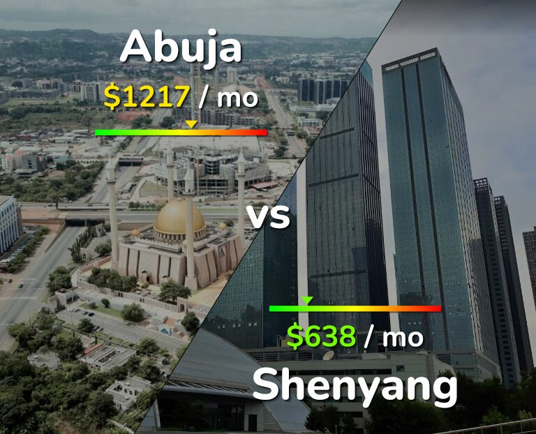 Cost of living in Abuja vs Shenyang infographic