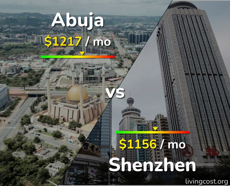 Cost of living in Abuja vs Shenzhen infographic