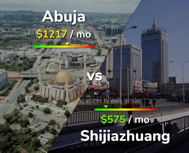 Cost of living in Abuja vs Shijiazhuang infographic
