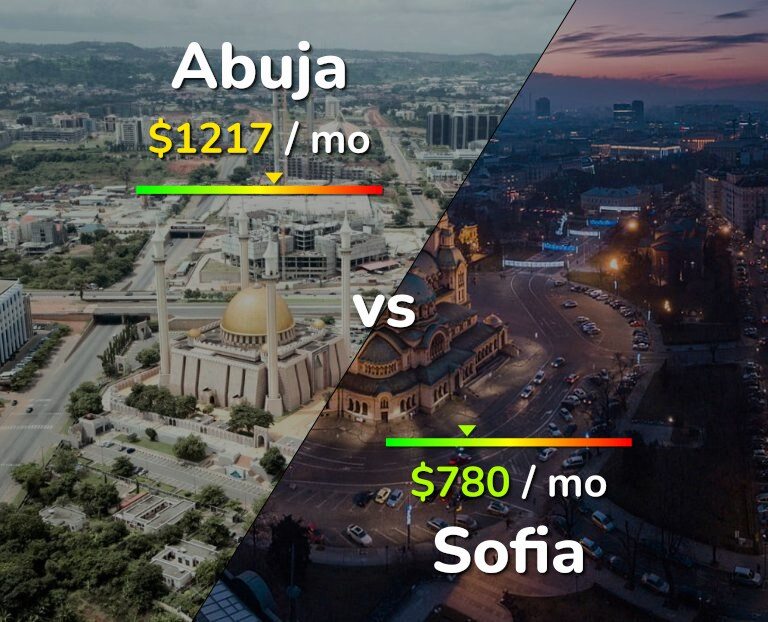 Cost of living in Abuja vs Sofia infographic