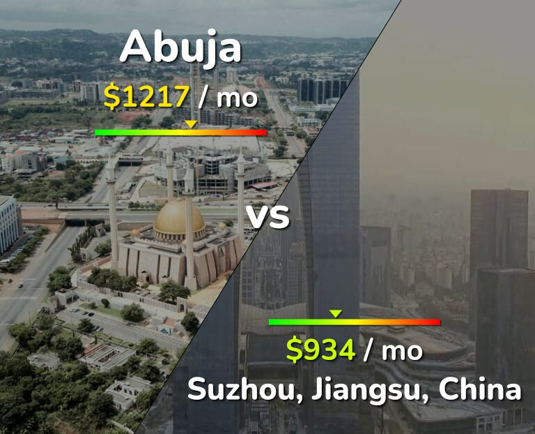 Cost of living in Abuja vs Suzhou infographic