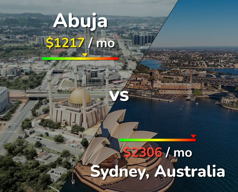 Cost of living in Abuja vs Sydney infographic