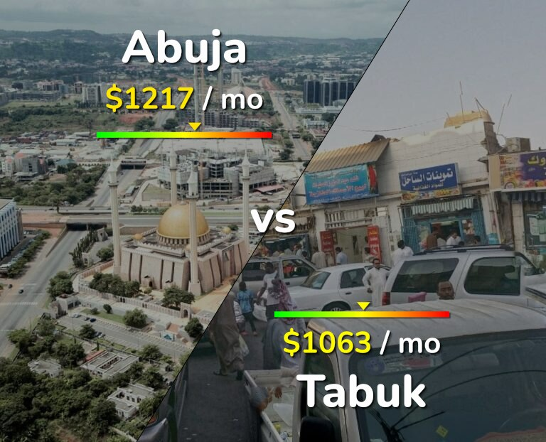 Cost of living in Abuja vs Tabuk infographic