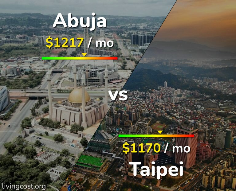 Cost of living in Abuja vs Taipei infographic