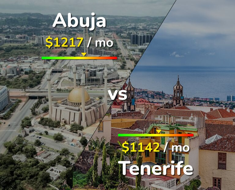 Cost of living in Abuja vs Tenerife infographic