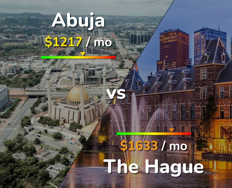 Cost of living in Abuja vs The Hague infographic