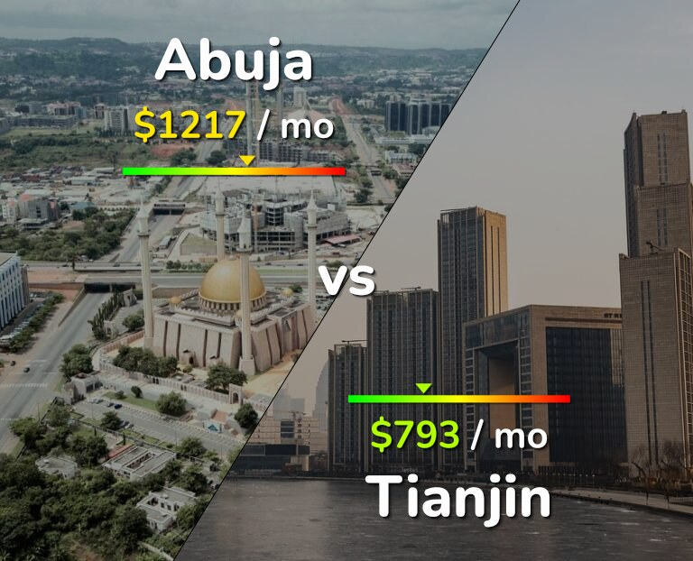Cost of living in Abuja vs Tianjin infographic