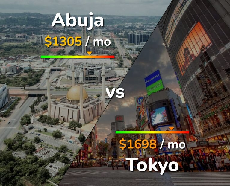 Cost of living in Abuja vs Tokyo infographic