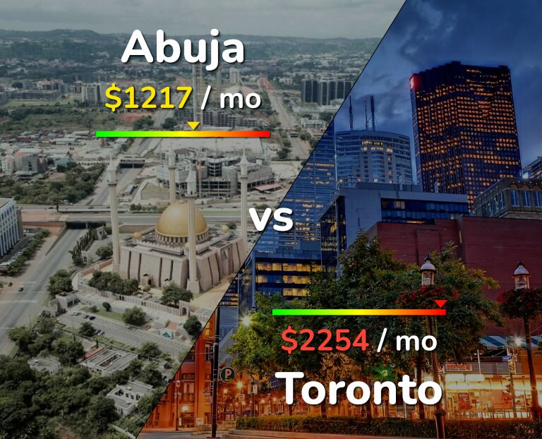 Cost of living in Abuja vs Toronto infographic