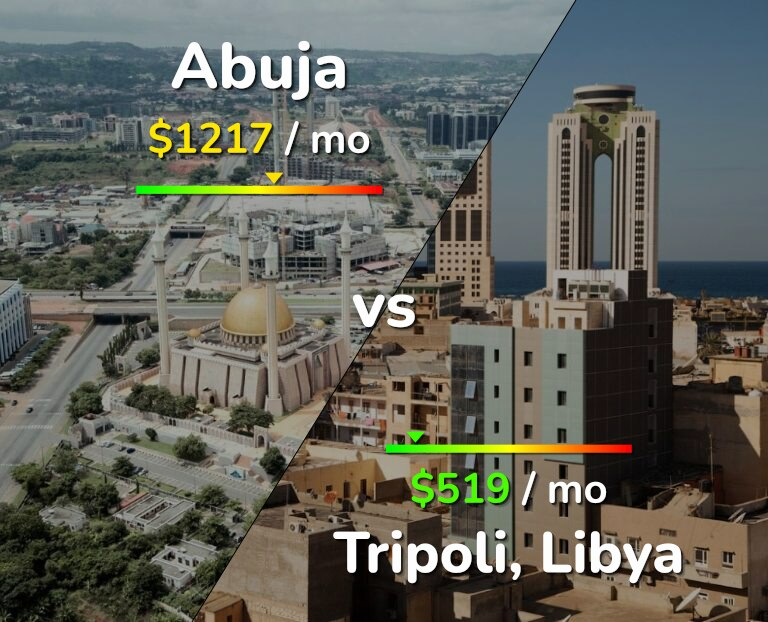 Cost of living in Abuja vs Tripoli infographic
