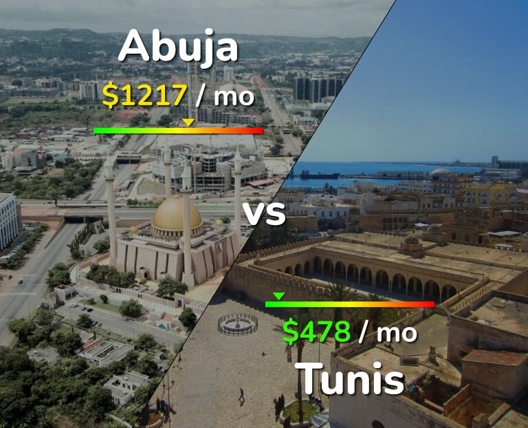 Cost of living in Abuja vs Tunis infographic