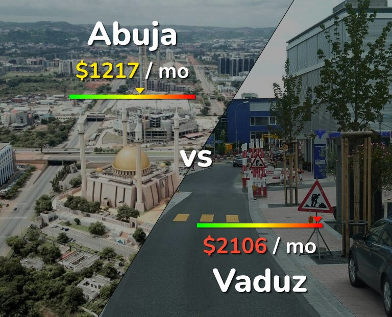 Cost of living in Abuja vs Vaduz infographic