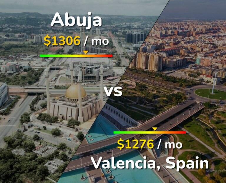 Cost of living in Abuja vs Valencia infographic