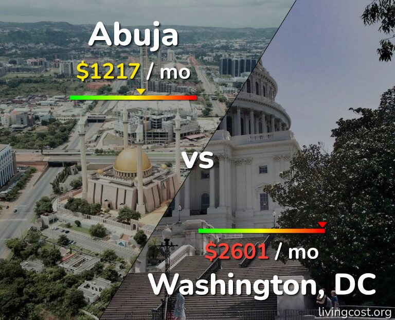 Cost of living in Abuja vs Washington infographic