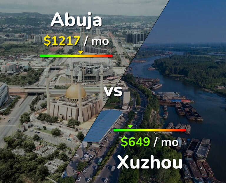 Cost of living in Abuja vs Xuzhou infographic