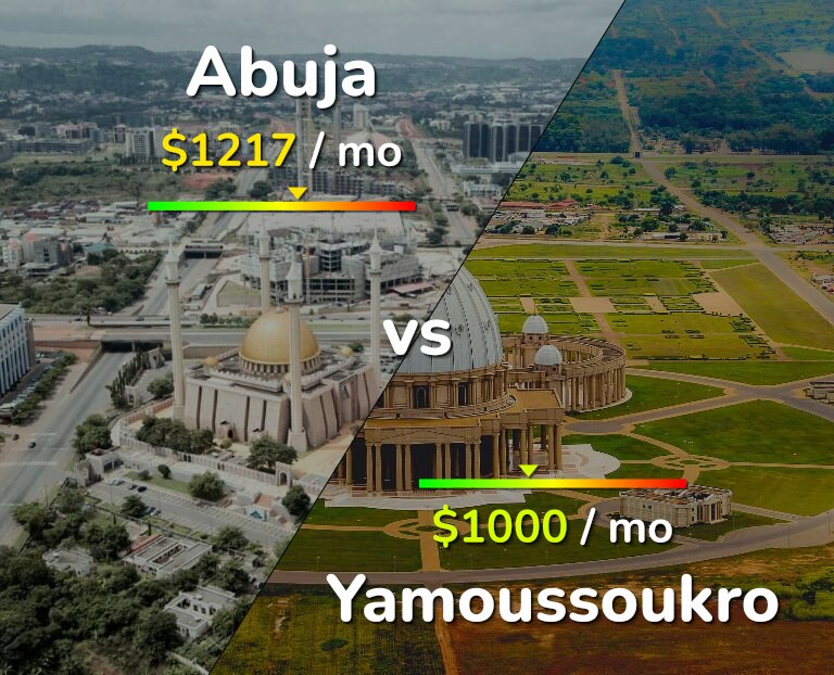 Cost of living in Abuja vs Yamoussoukro infographic