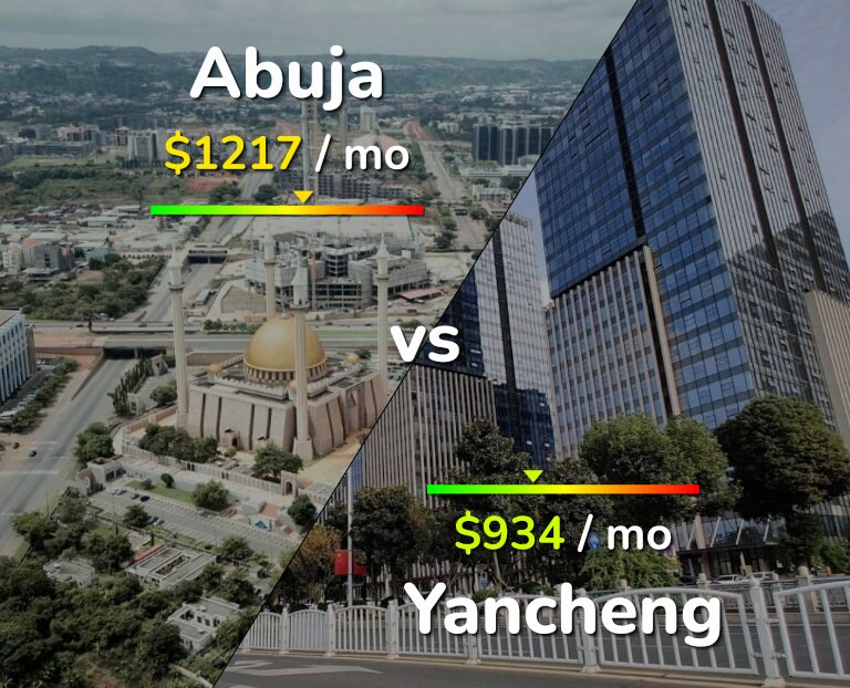 Cost of living in Abuja vs Yancheng infographic