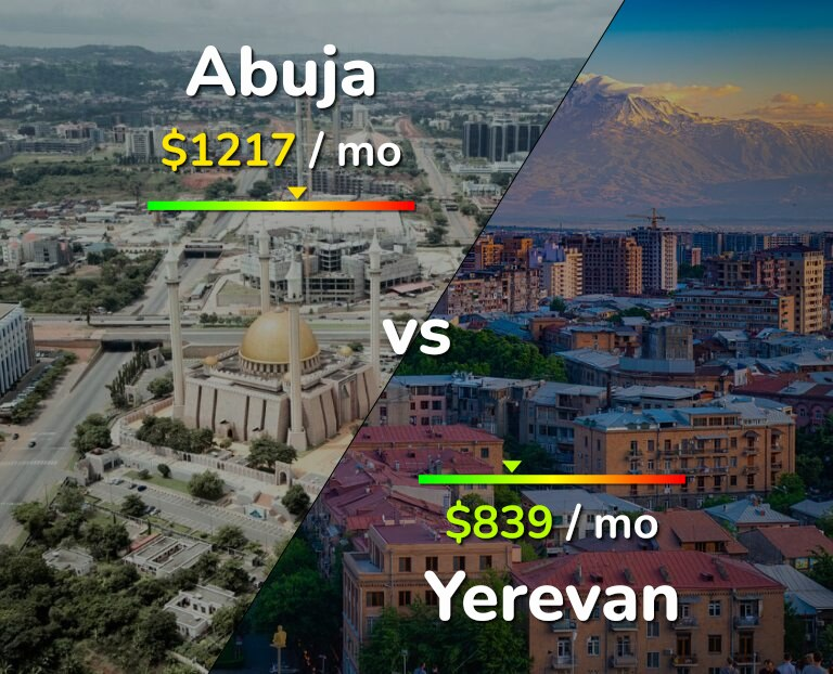 Cost of living in Abuja vs Yerevan infographic