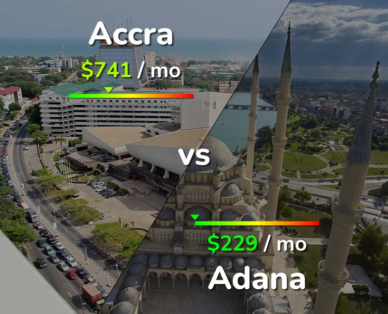 Cost of living in Accra vs Adana infographic