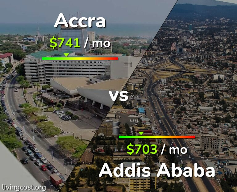 Cost of living in Accra vs Addis Ababa infographic