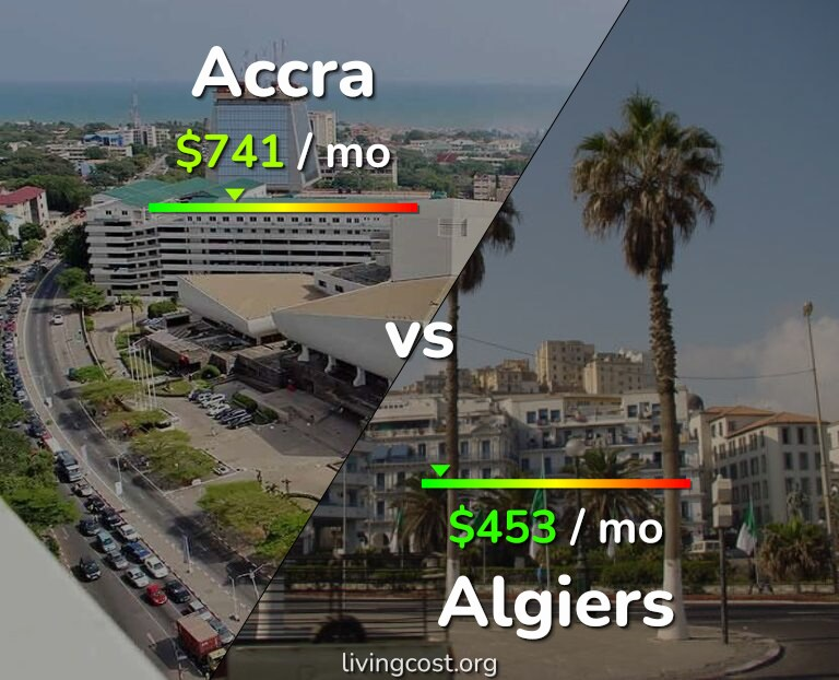 Cost of living in Accra vs Algiers infographic