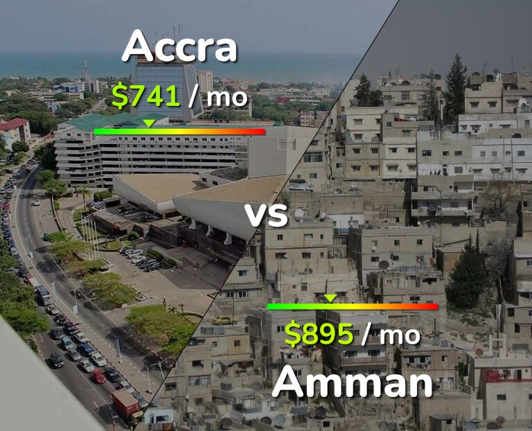 Cost of living in Accra vs Amman infographic