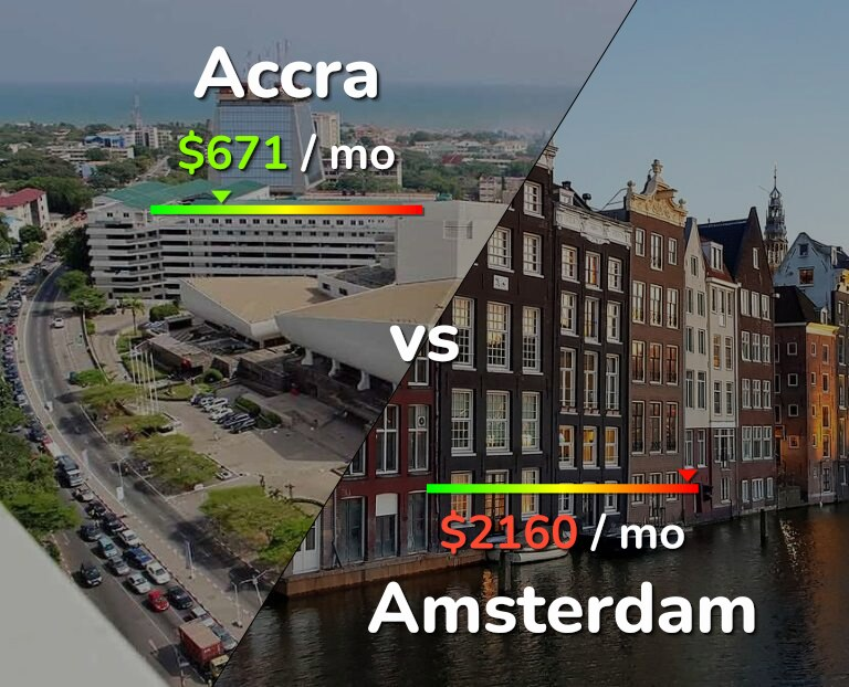 Cost of living in Accra vs Amsterdam infographic