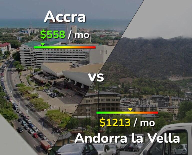 Cost of living in Accra vs Andorra la Vella infographic