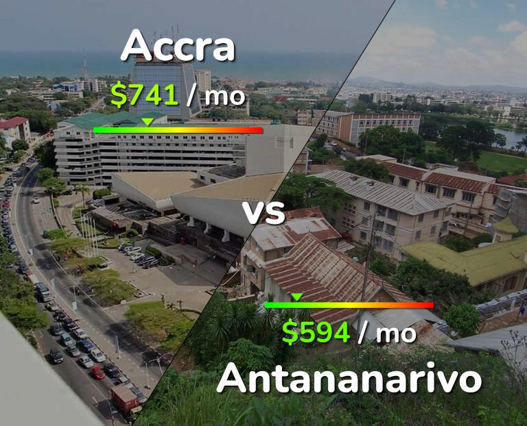 Cost of living in Accra vs Antananarivo infographic