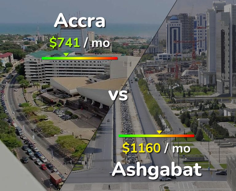 Cost of living in Accra vs Ashgabat infographic