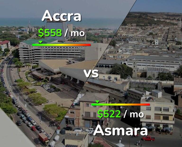 Cost of living in Accra vs Asmara infographic