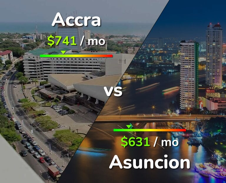 Cost of living in Accra vs Asuncion infographic