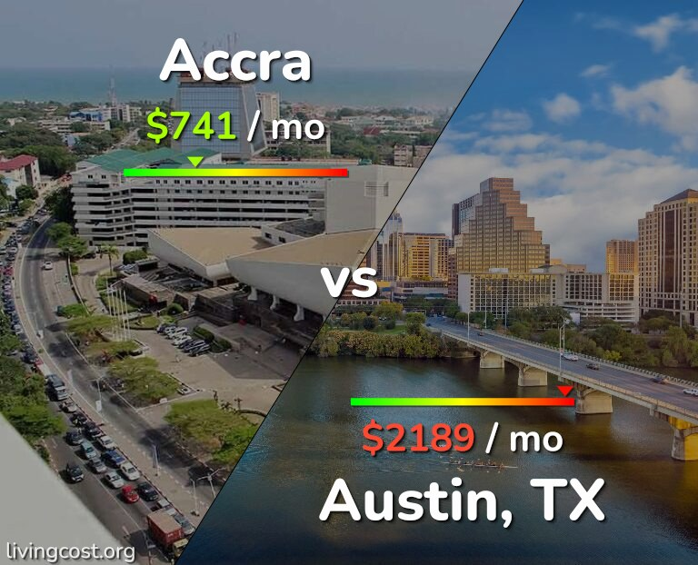 Cost of living in Accra vs Austin infographic
