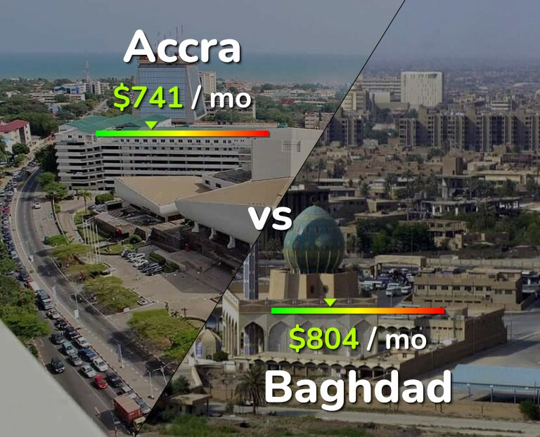 Cost of living in Accra vs Baghdad infographic