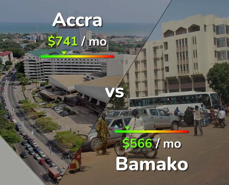 Cost of living in Accra vs Bamako infographic