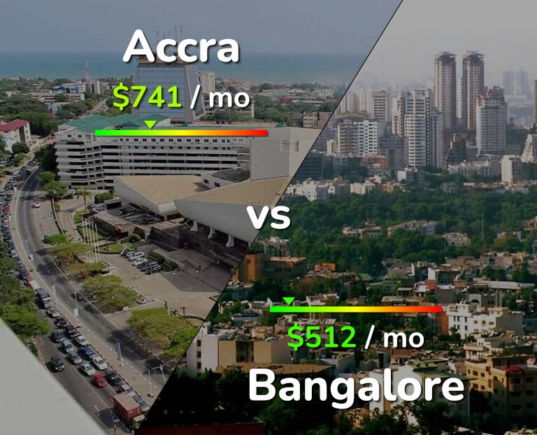 Cost of living in Accra vs Bangalore infographic