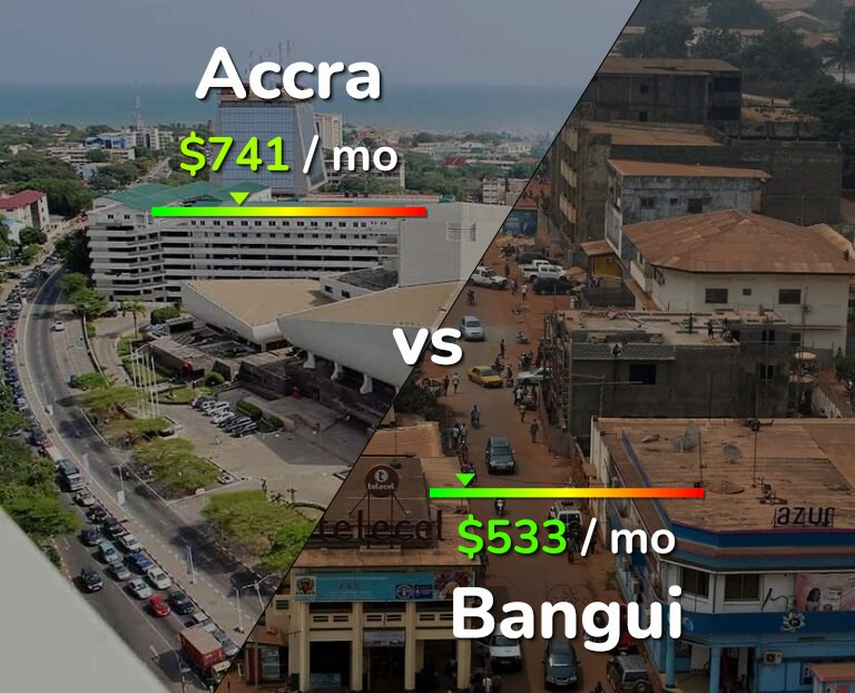 Cost of living in Accra vs Bangui infographic