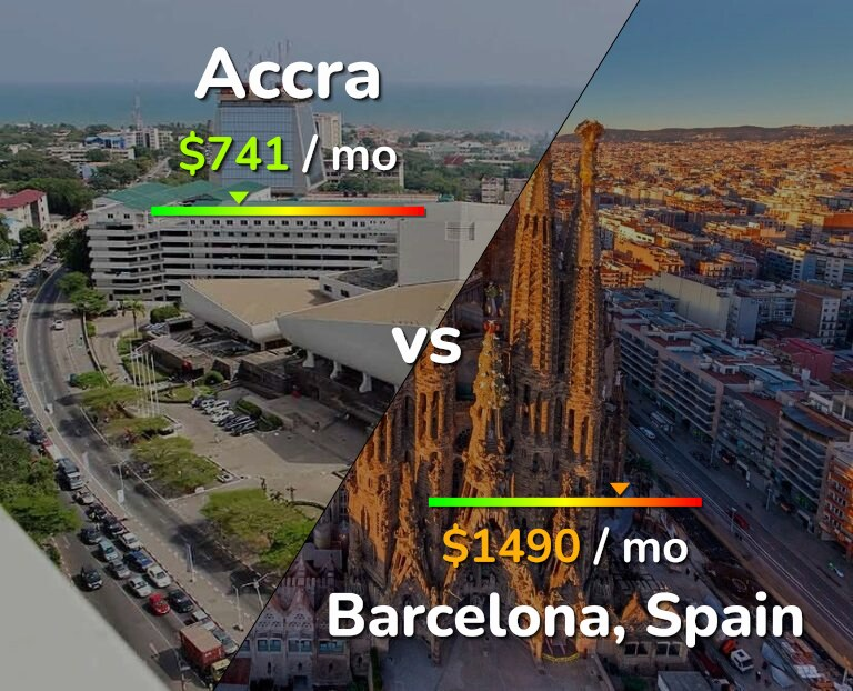 Cost of living in Accra vs Barcelona infographic