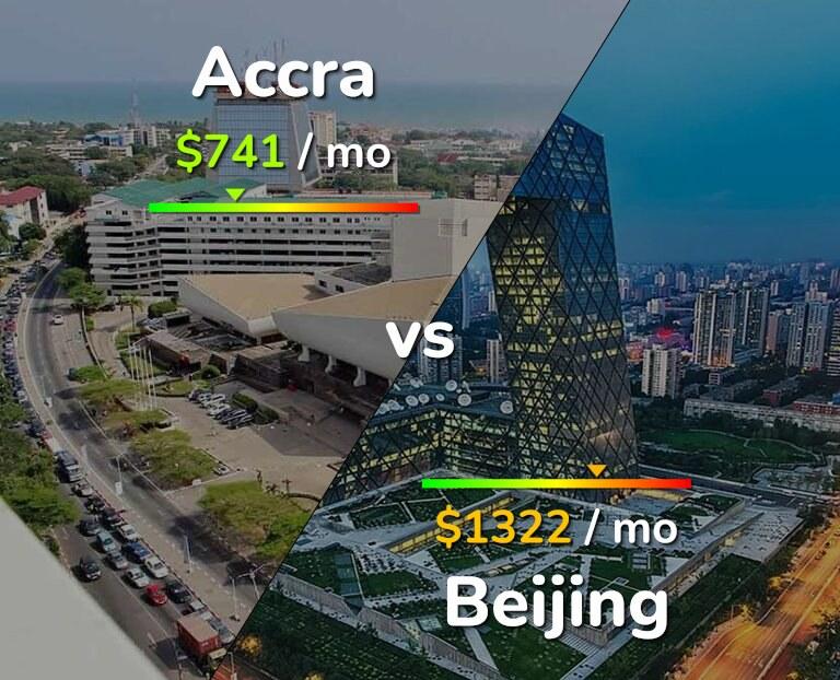 Cost of living in Accra vs Beijing infographic