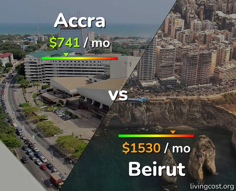 Cost of living in Accra vs Beirut infographic